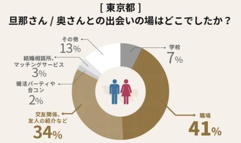 婚活サービスを利用して結婚した人の割合