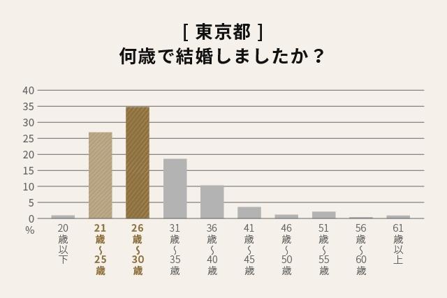 [東京都]何歳で結婚しましたか?